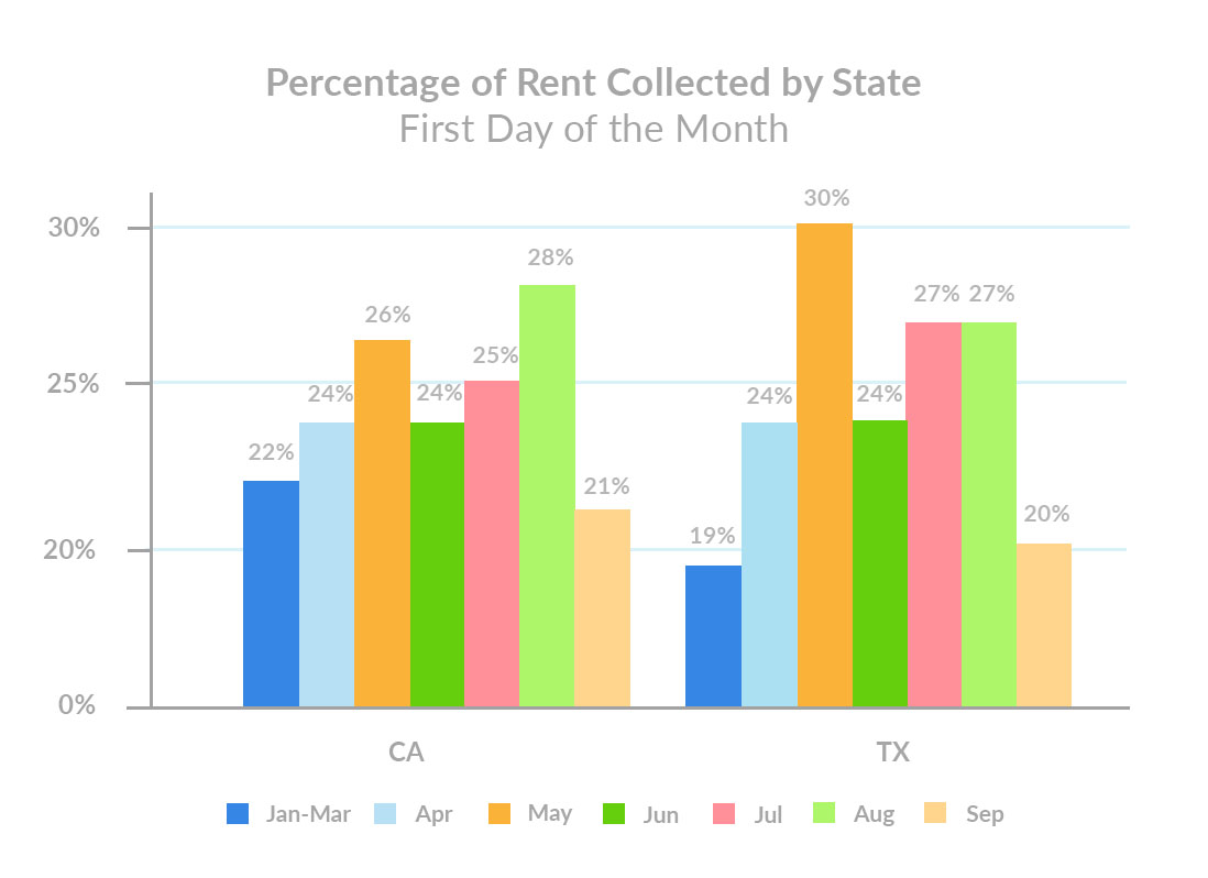 Percentage of Rent Collected by State September 1st Rent Payments