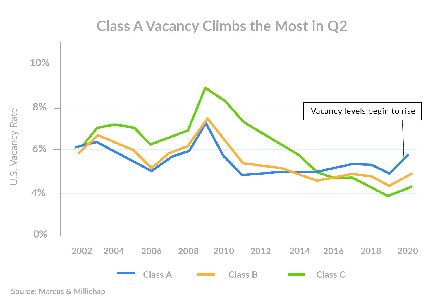 class-a-apartment-vacancies-q2
