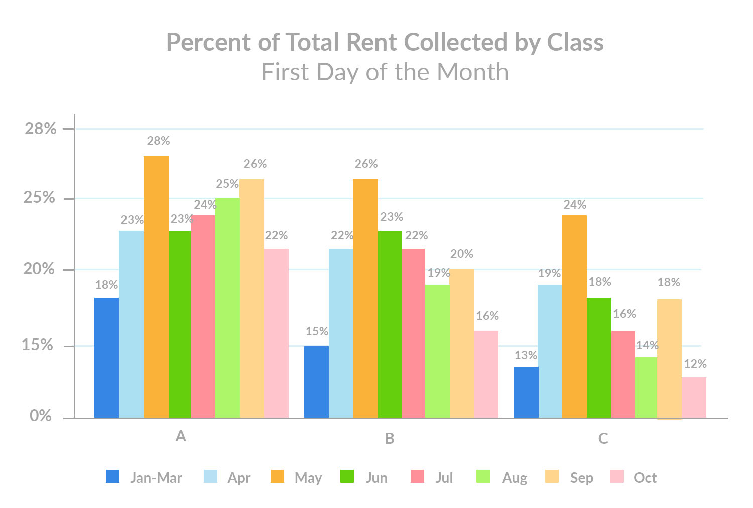 october-1st-rent-payments-percent-of-total -rent-collected-by-class