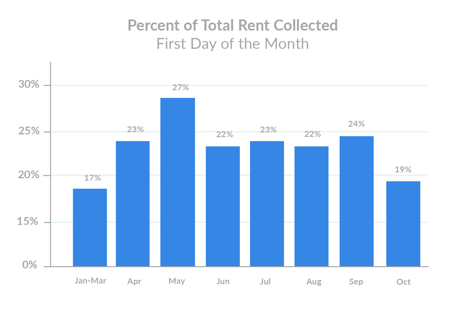 october-1st-rent-payments-percent-of-total-rent-collected