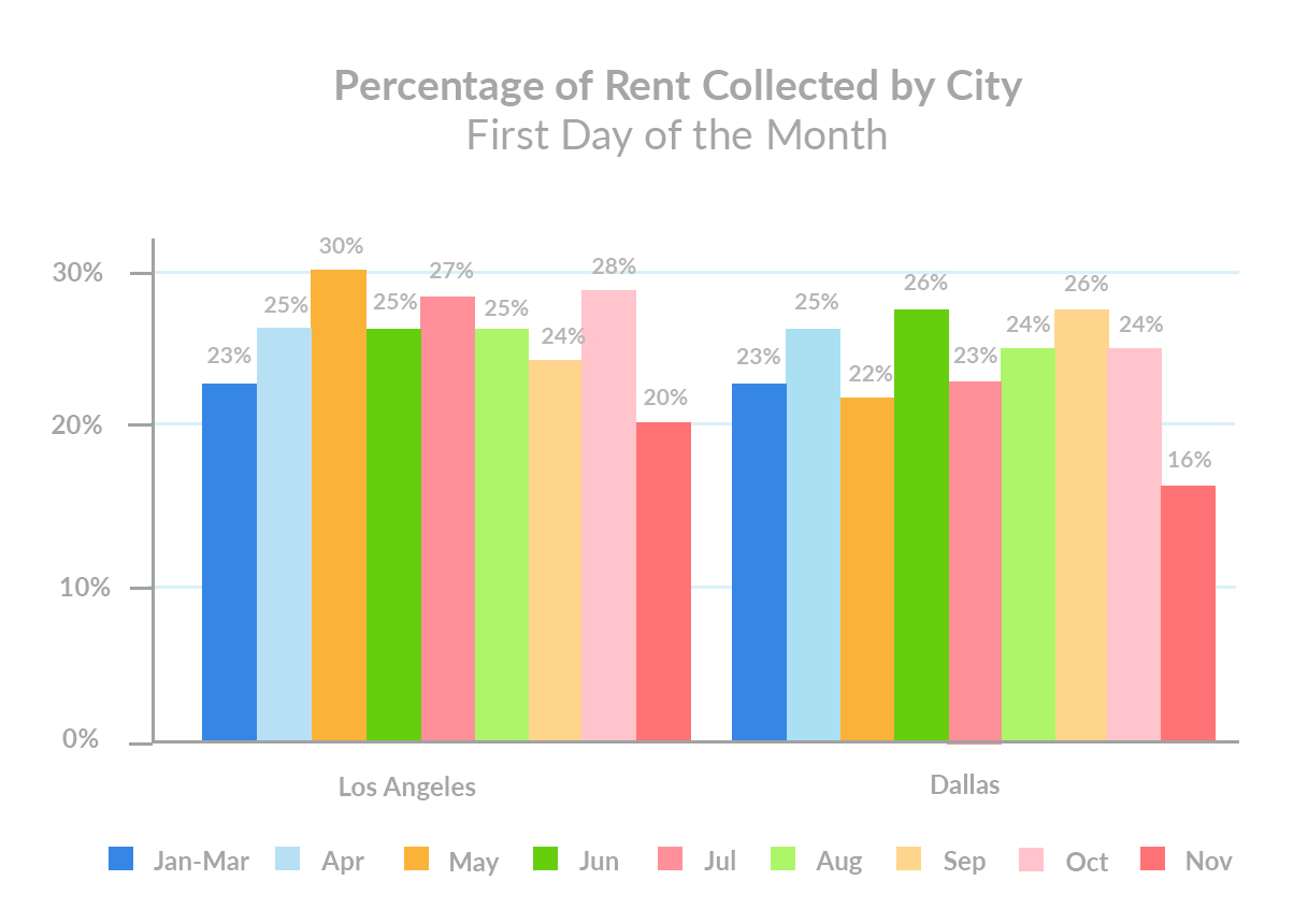 november-1st-rent-payments-percent-of-total-rent-collected-by-city