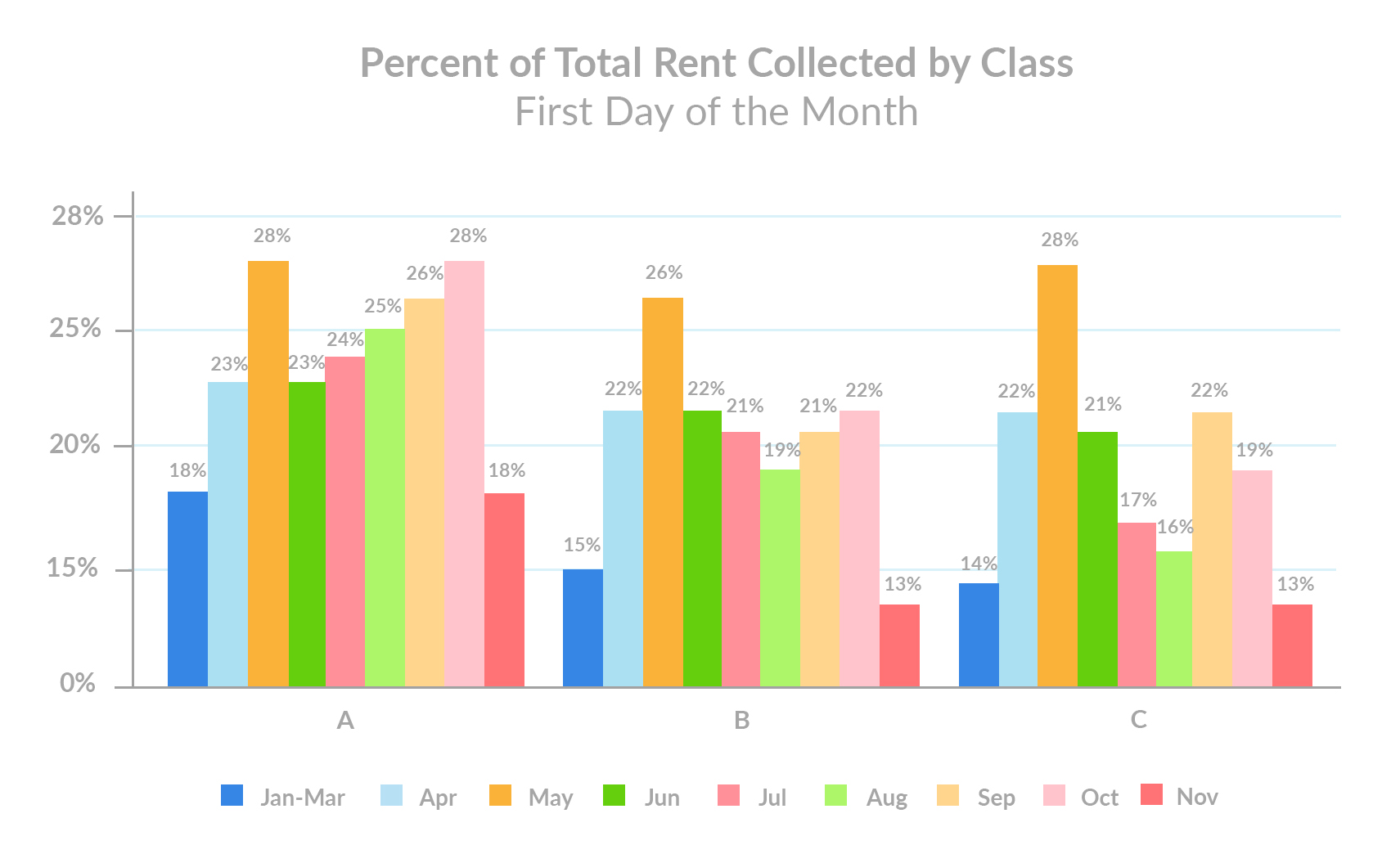 november-1st-rent-payments-percent-of-total-rent-collected-by-class