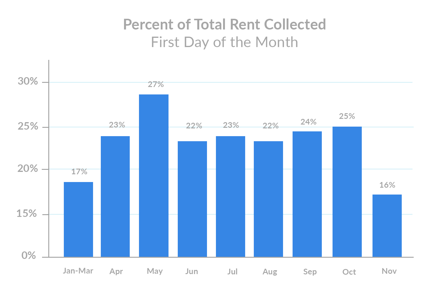 november-1st-rent-payments-percent-of-total-rent-collected