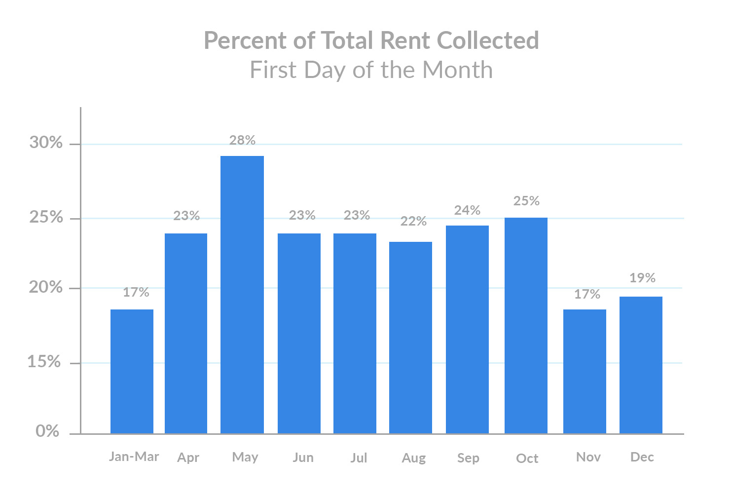 December 1st Rent Payments Percent of Total Rent Collected