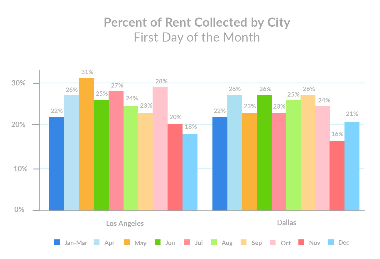 December 1st Rent Payments Percentage of Rent Collected by City
