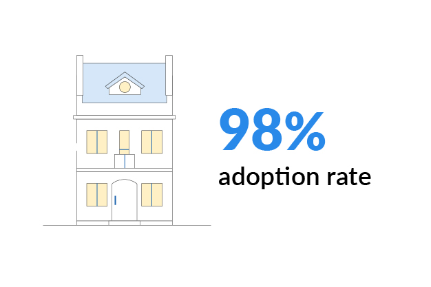 elevation-case-study-adoption-rate