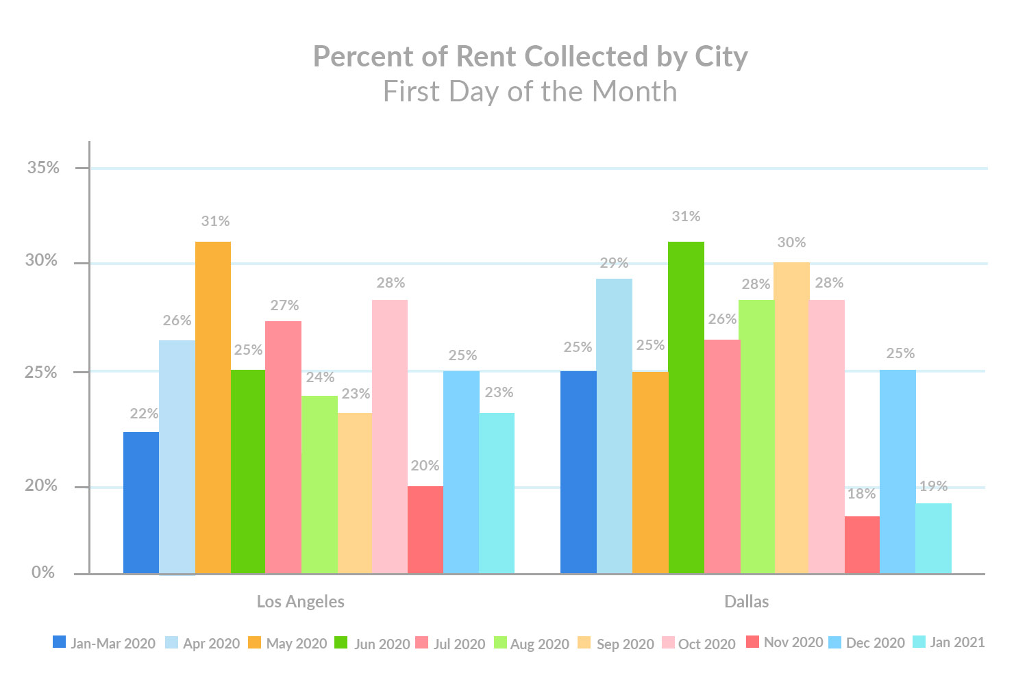 percent-of-total-rent-collected-by-city-january-1st-rent-payments