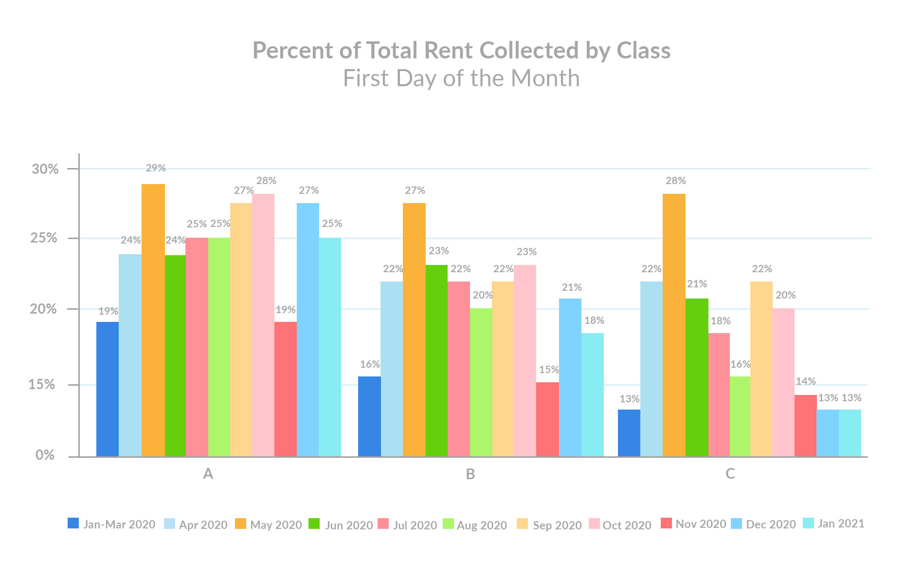 percent-of-total-rent-collected-by-class-january-1st-rent-payments