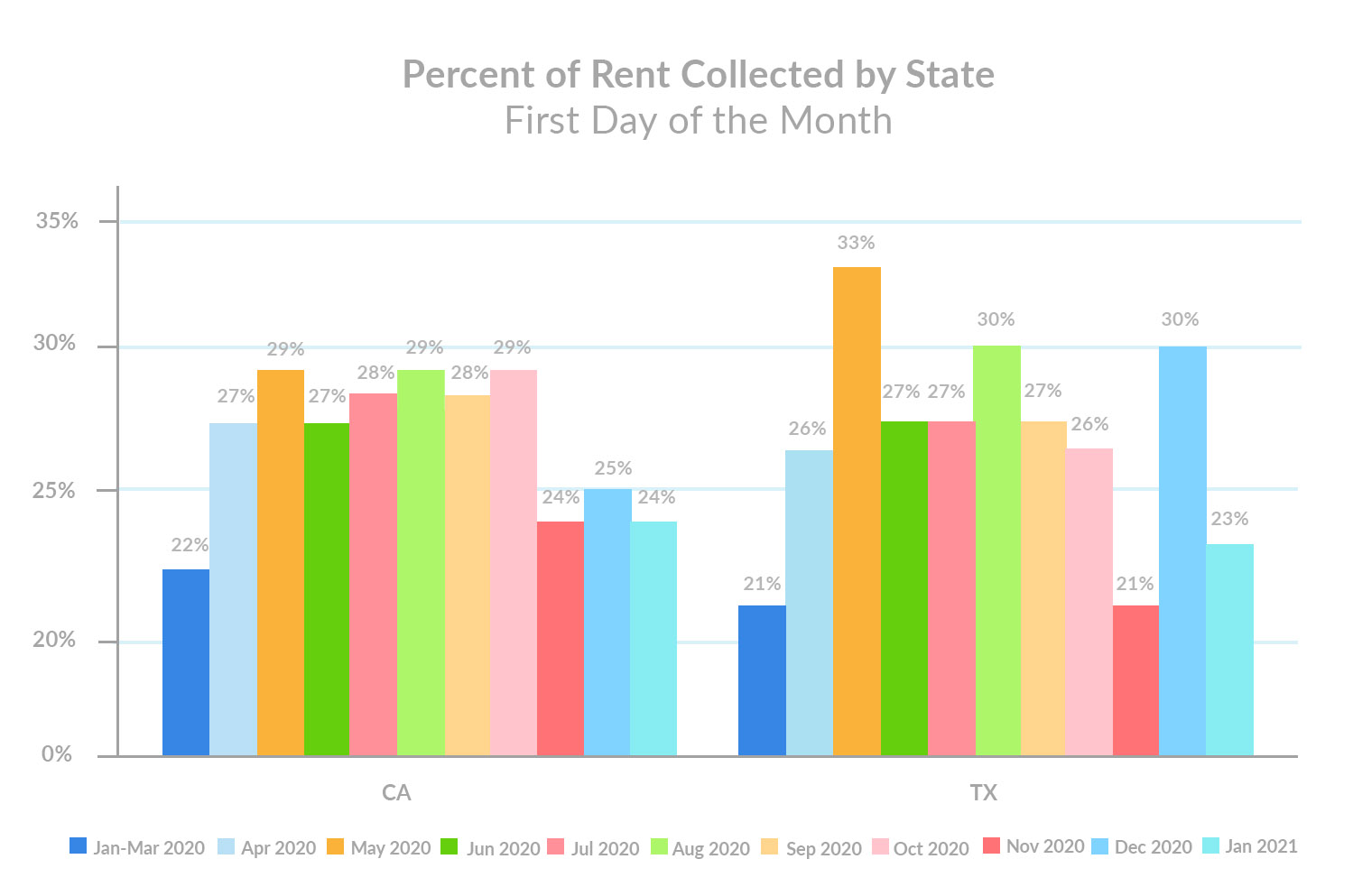 percent-of-total-rent-collected-by-state-january-1st-rent-payments