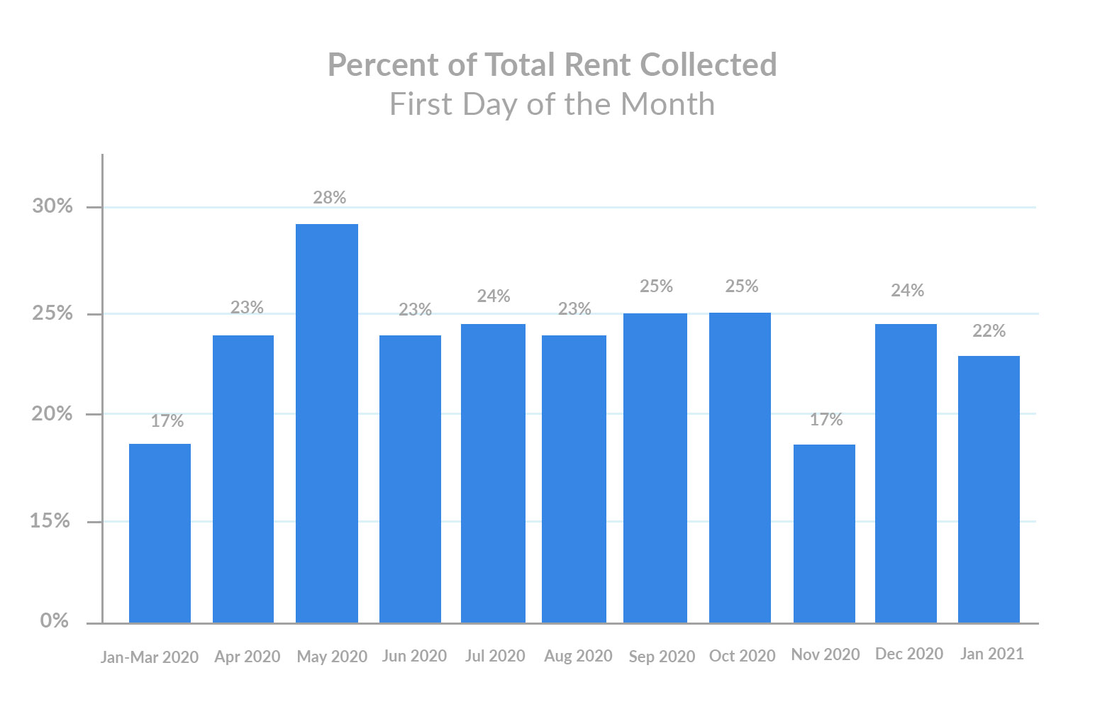 percent-of-total-rent-collected-january-1st-rent-payments
