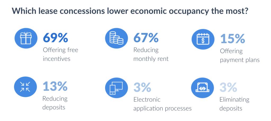 apartment-leasing-process-renter-experience-economic-occupancy