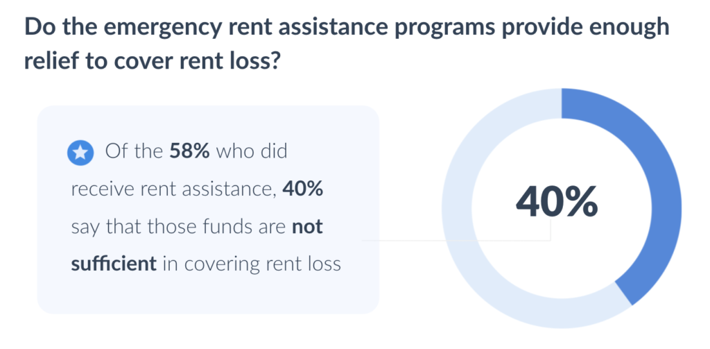 apartment-leasing-process-renter-experience-emergency-rent-assistance-rent-loss