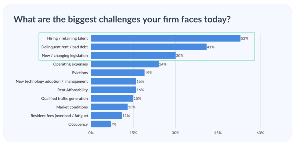 apartment-leasing-process-renter-experience-top-multifamily-challenges