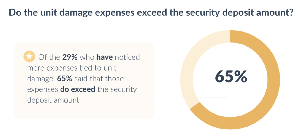 apartment-leasing-process-renter-experience-unit-damage-security-deposit